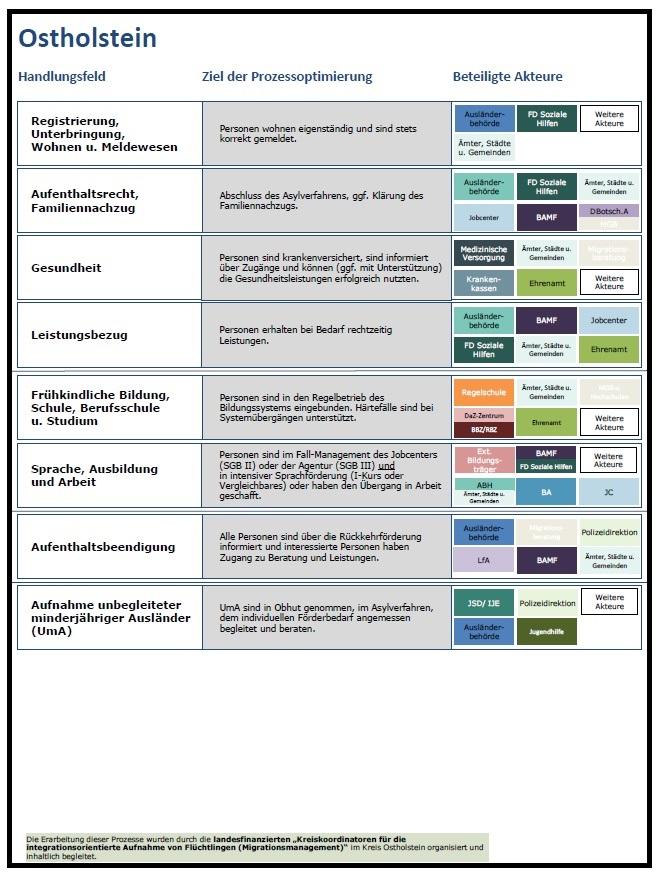 Prozesse der integrationsorientierten Aufnahme