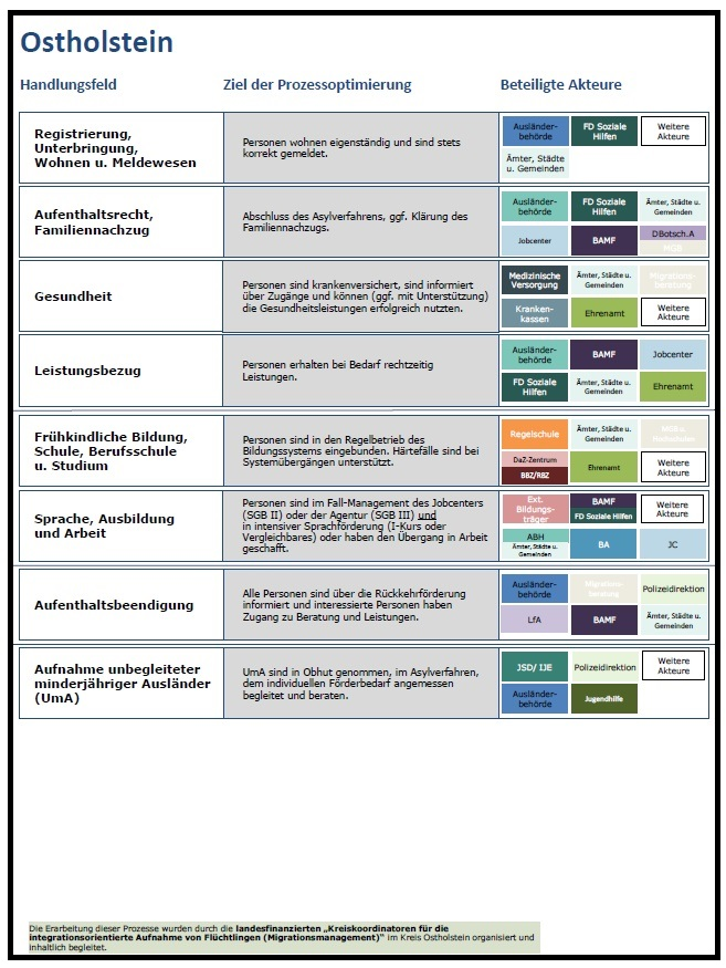 Titelbild der Prozesse der integrationsorientierten Aufnahme